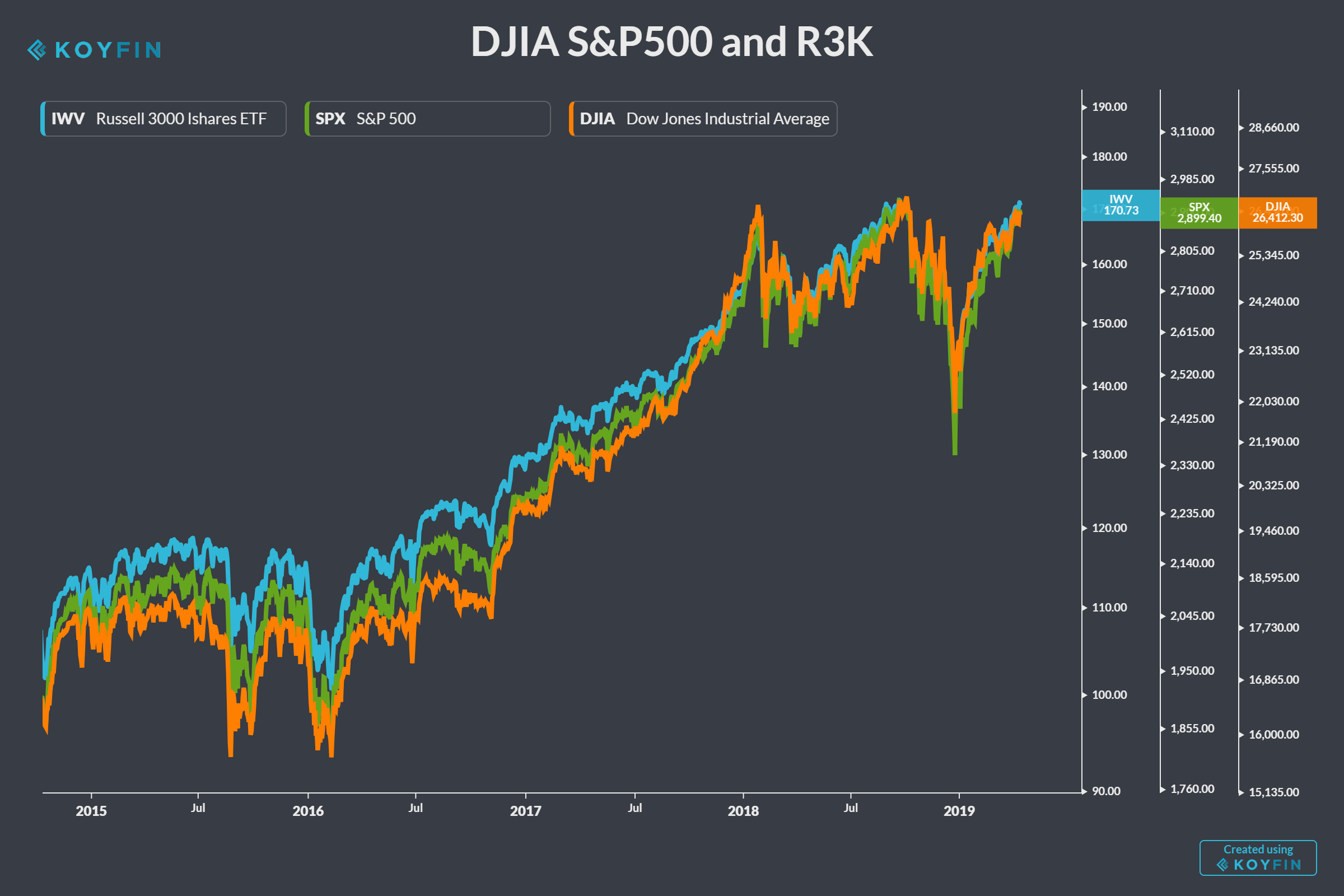 Five-year history of the Dow Jones Industrial Average, the S&P 500 Index, and the Russell 3000 Index