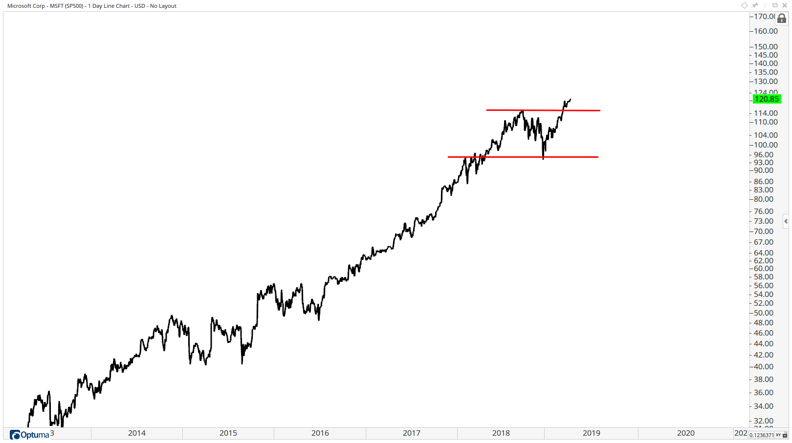 Long-term chart of Microsoft (Nasdaq: MSFT) showing breakout to a new all-time high