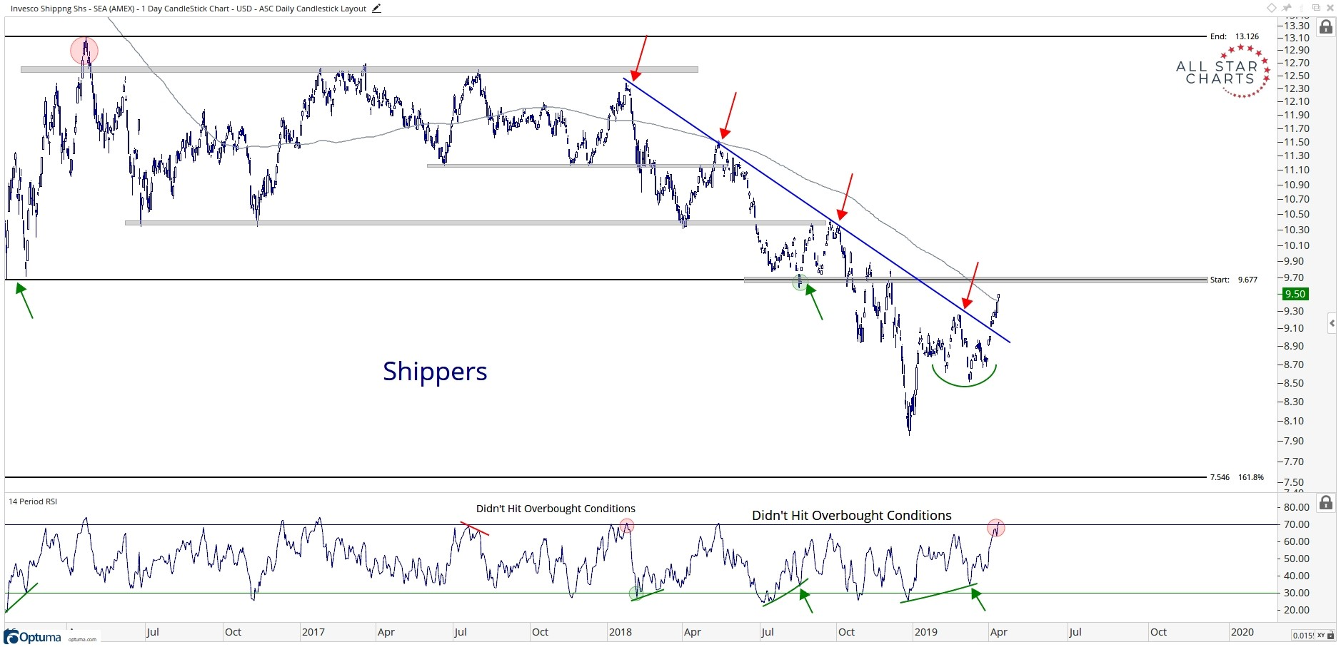 Three-year history of shipping stocks, showing a breakout from a long downtrend
