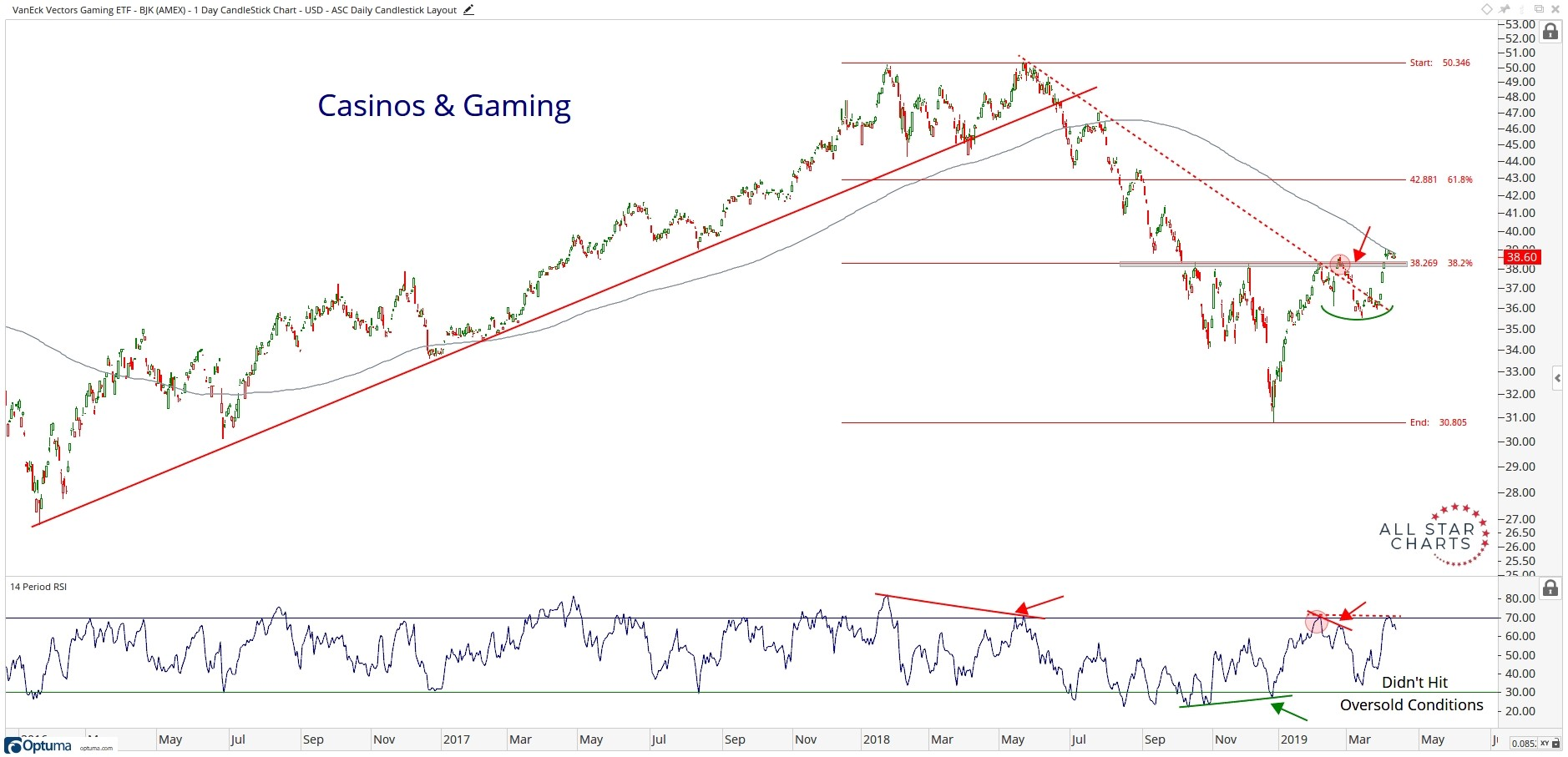 Three-year history of casino and gaming stocks, showing a rebound off a sharp downtrend