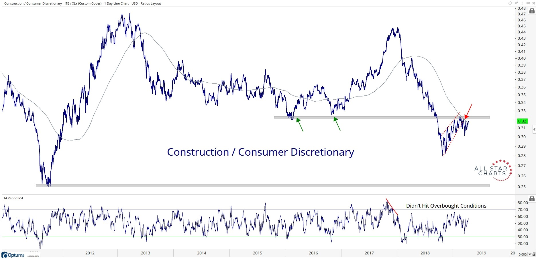 Long-term history of construction and homebuilding stocks relative to the broader Consumer Discretionary sector