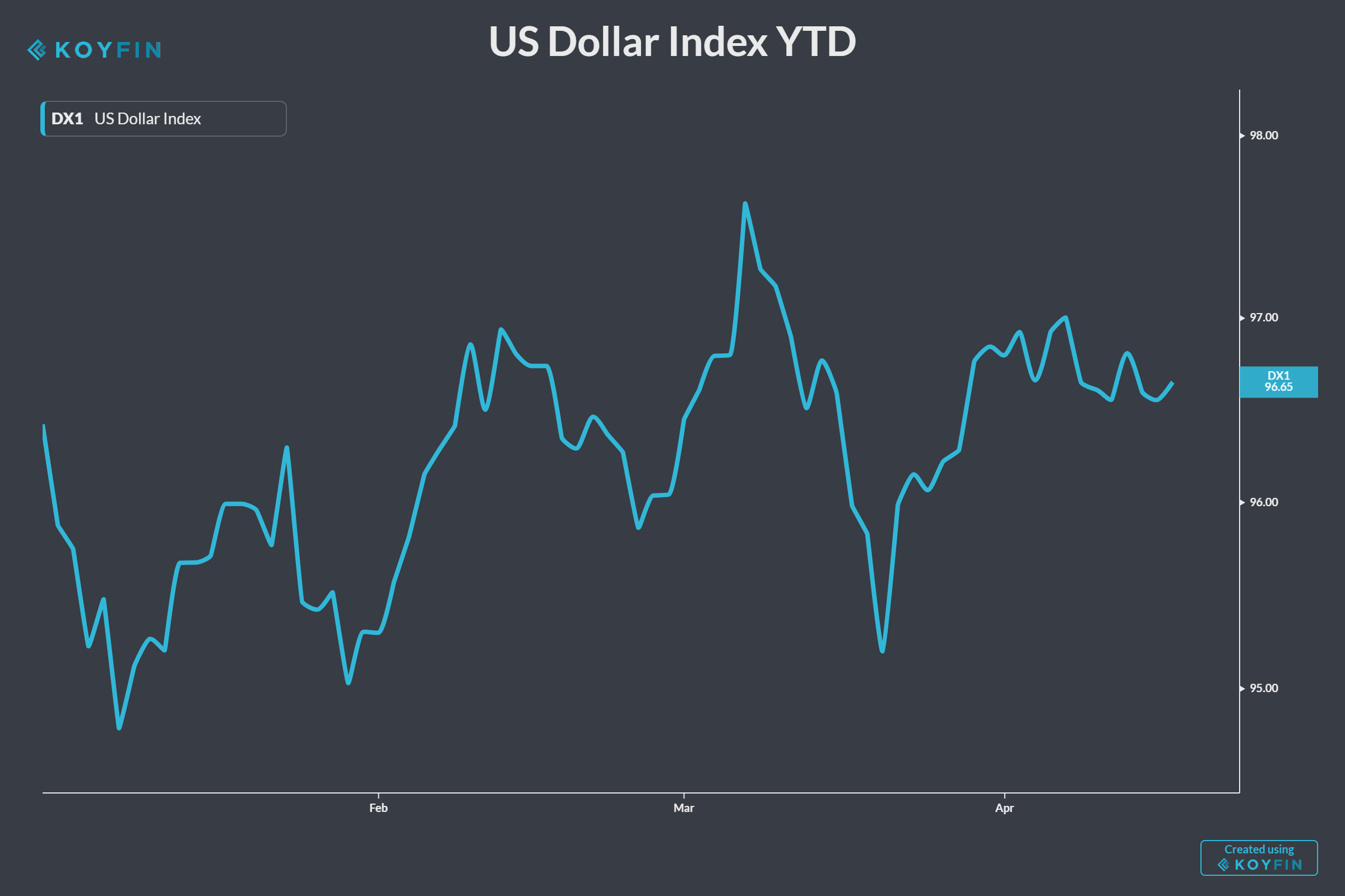 Year-to-date trading history for the U.S. Dollar Index