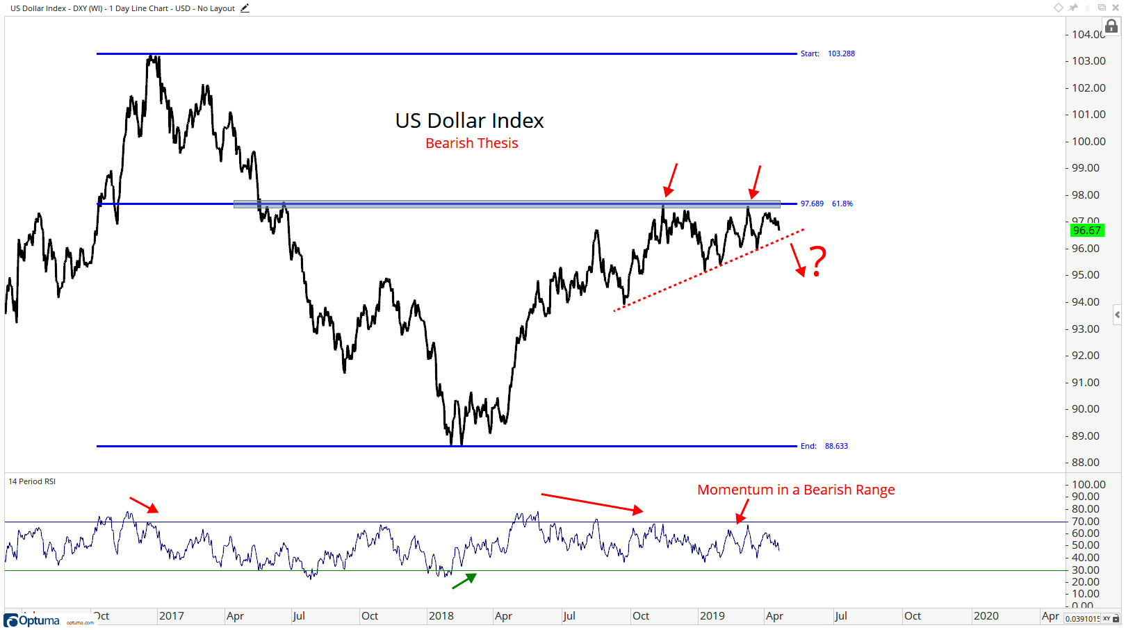 "Three-year trading history for the U.S. Dollar Index, detailing the ""bearish"" thesis"