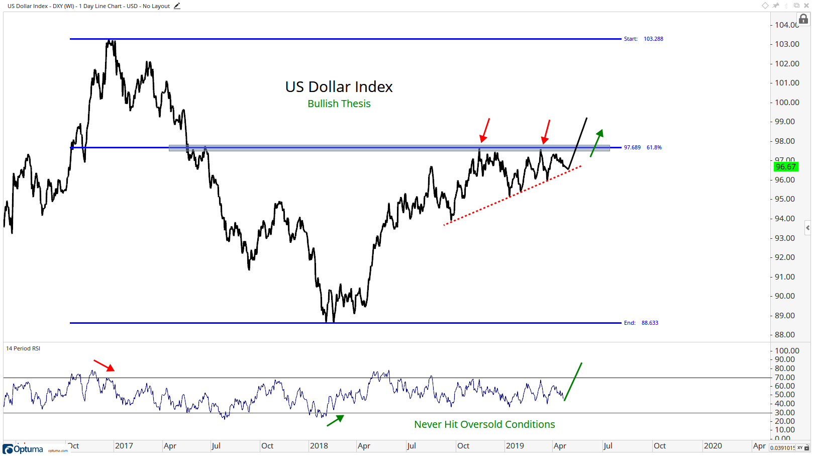 "Three-year trading history for the U.S. Dollar Index, detailing the ""bullish"" thesis"