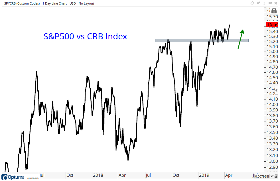 One-year comparison of the ratio of the S&P 500 Index to the CRB Index.