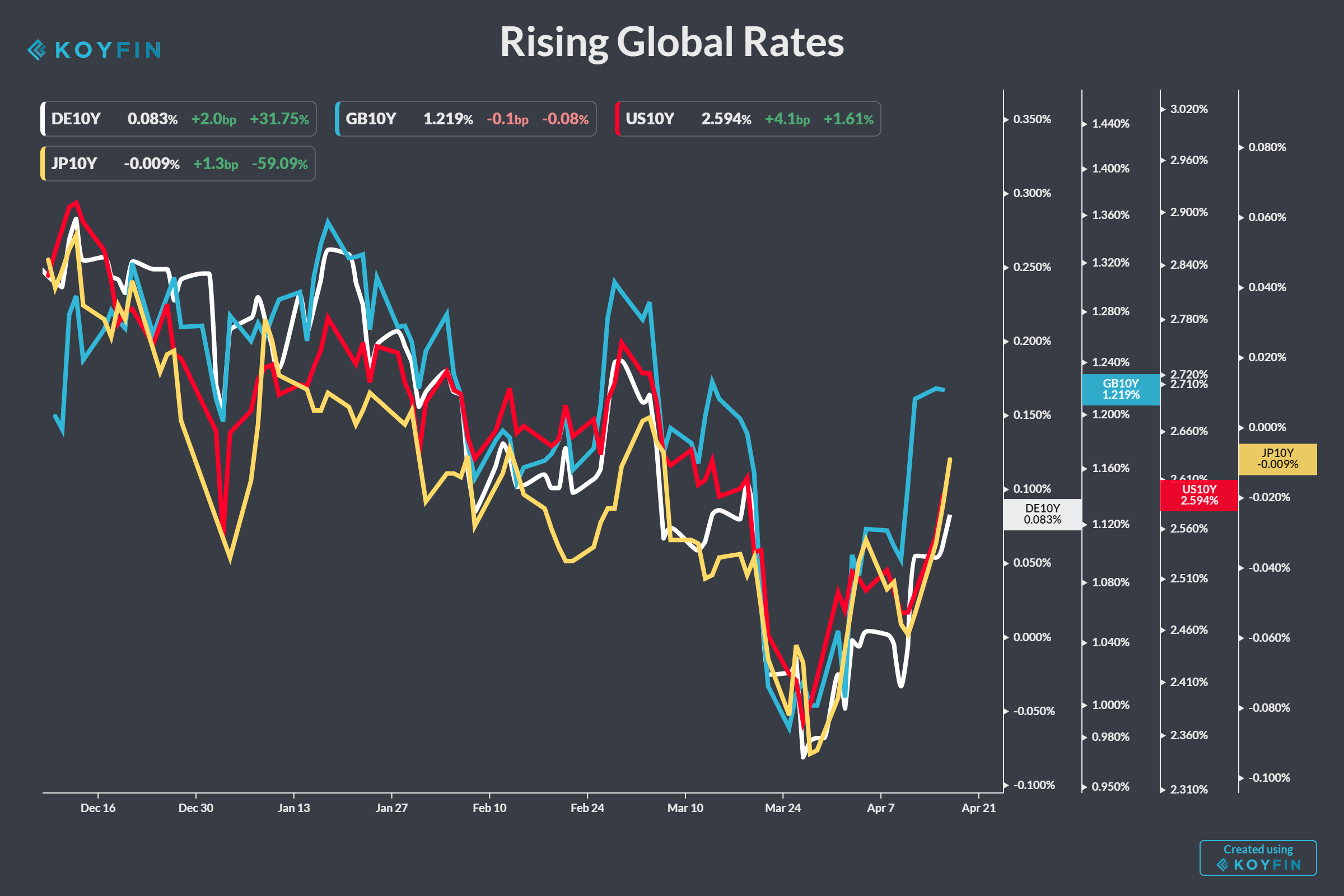 Comparison of the movement of benchmark interest rates around the world in 2019.