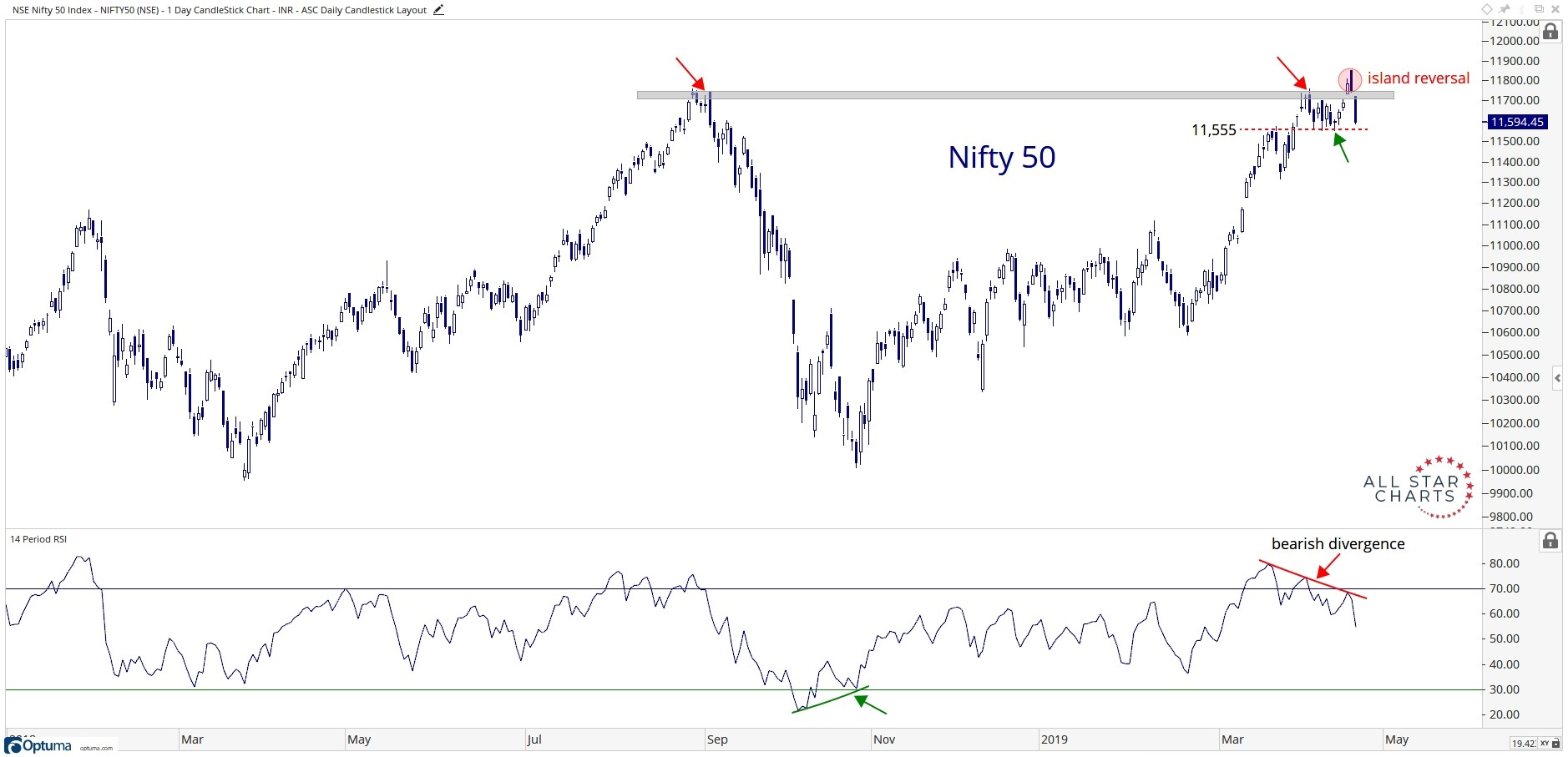 Eighteen-month history of the Nifty Fifty Index.