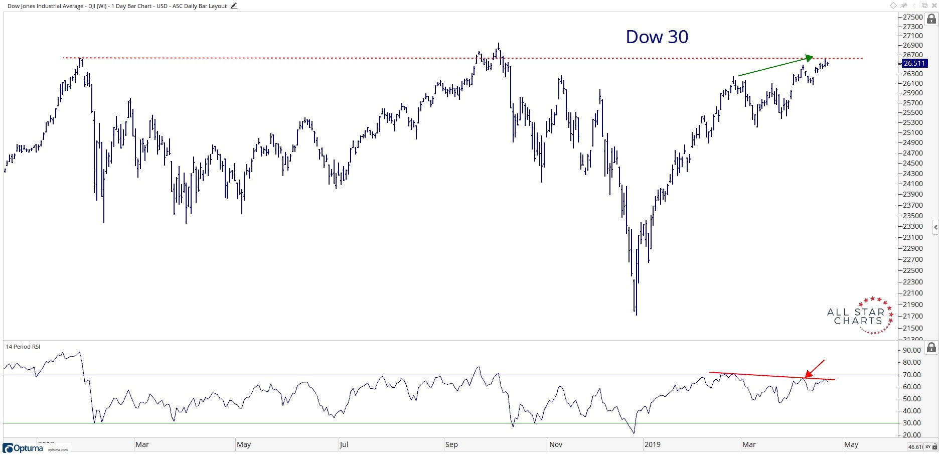Eighteen-month history of the Dow Jones Industrial Average, or the Dow 30.