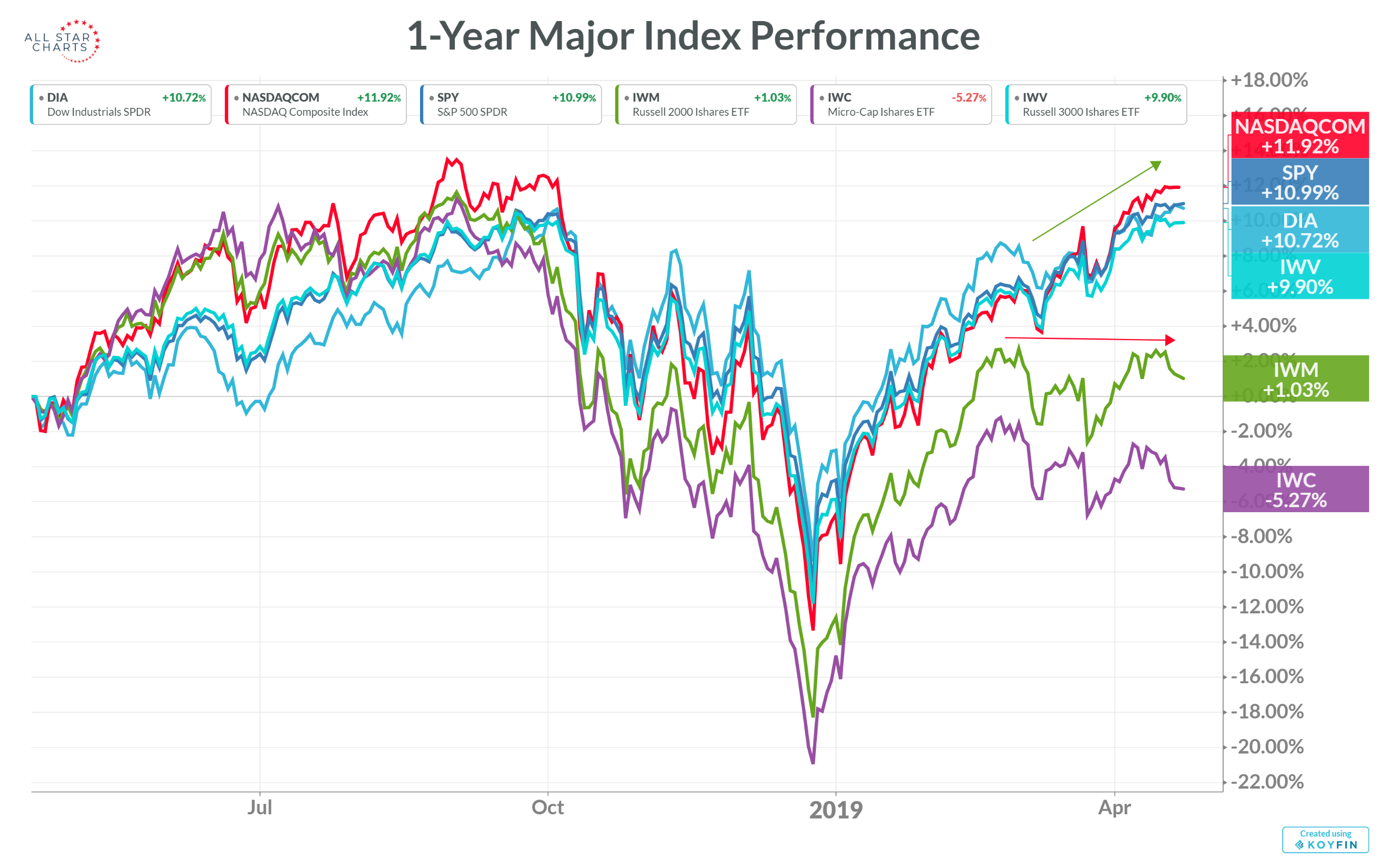 Comparison of U.S. large-, small-, and micro-cap equity market index performance over the last 12 months.
