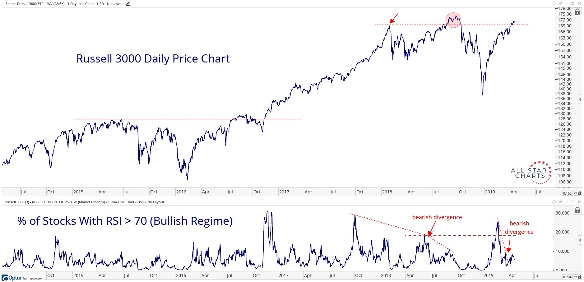 Five-year history of the Russell 3000 Index.