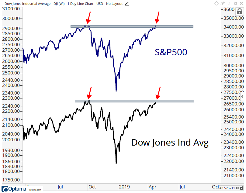 "One-year history of the S&P 500 Index and the Dow Jones Industrial Average, with a potential ""line of resistance"" defined at index highs."