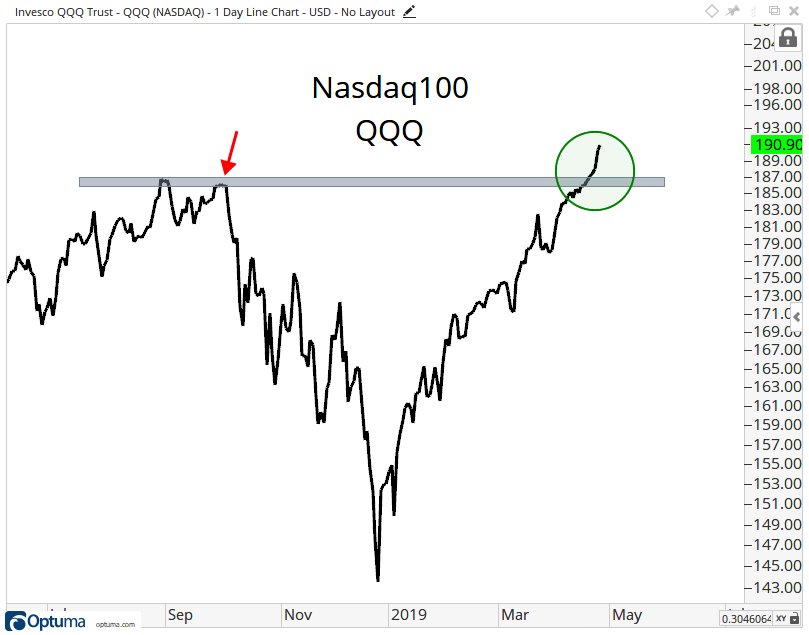 One-year history of the Nasdaq 100 Index, showing a breakout to new highs.