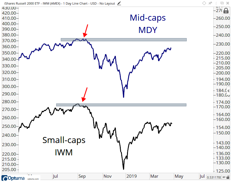 One-year history of mid-cap and small-cap stocks, with both groups lagging well behind large-cap peers