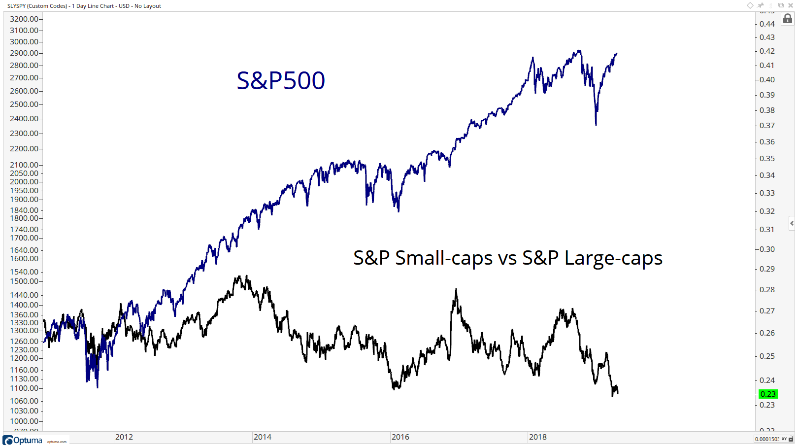 Long-term comparison of the performance of small-cap stocks with the S&P 500 Index.