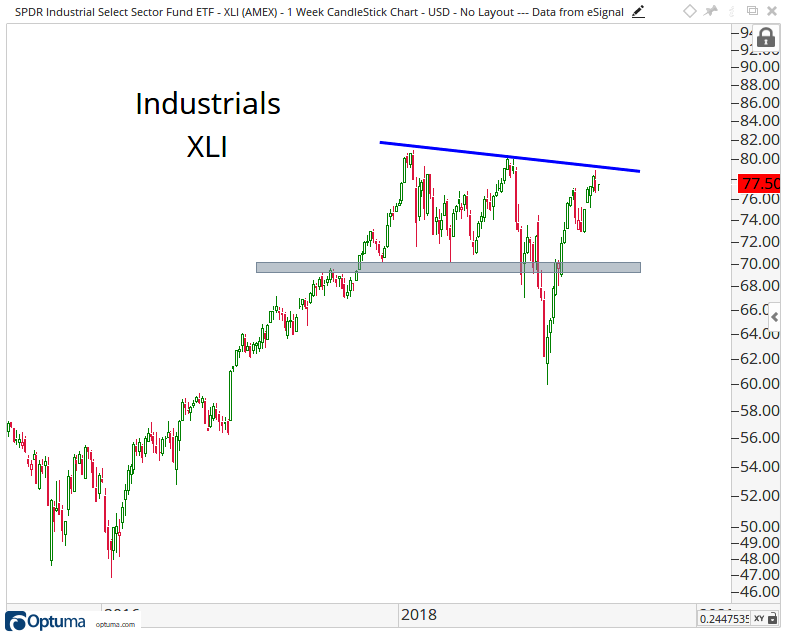 Intermediate-term candlestick chart of the Industrial Select Sector SPDR Fund.