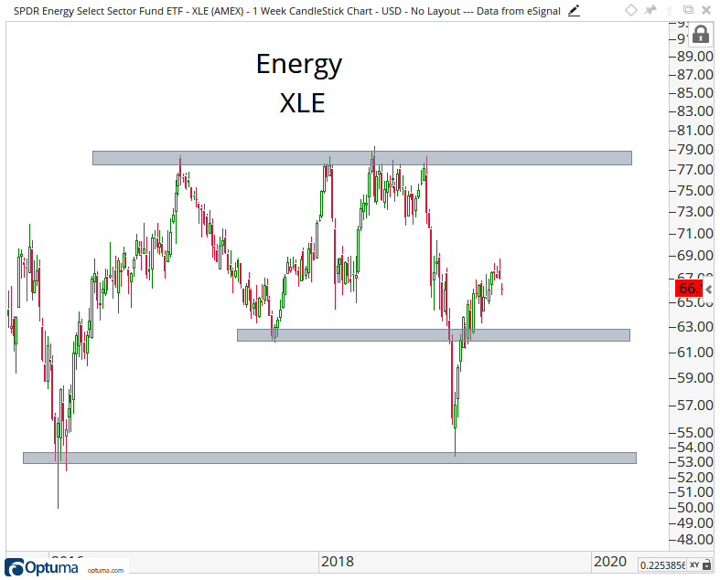 Intermediate-term candlestick chart of the Energy Select Sector SPDR Fund.