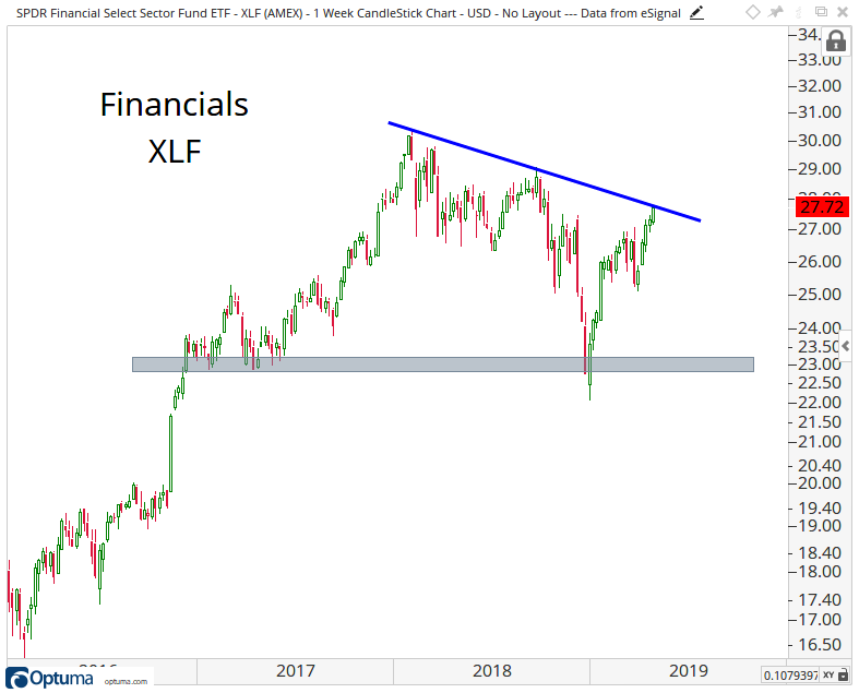 Intermediate-term candlestick chart of the Financial Select Sector SPDR Fund.