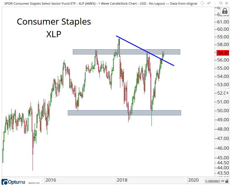 Intermediate-term candlestick chart of the Consumer Staples Select Sector SPDR Fund.