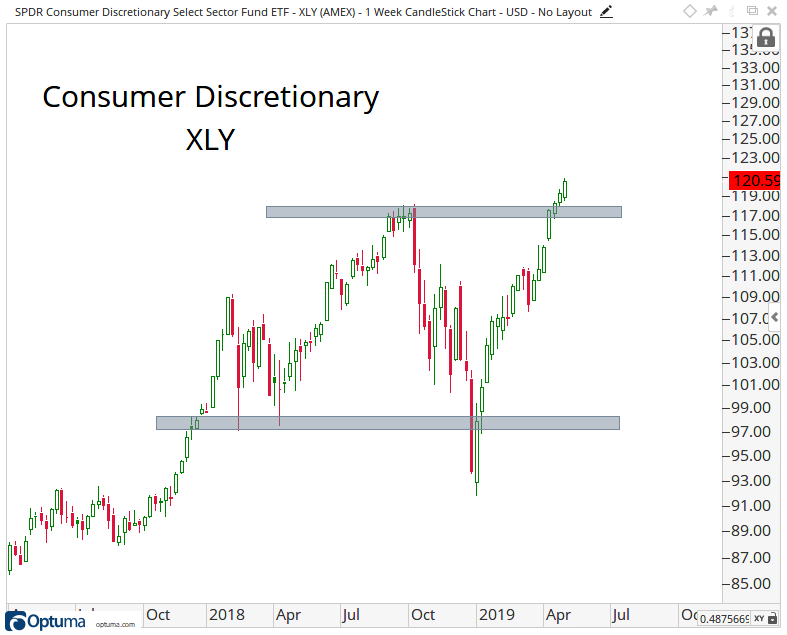 Intermediate-term candlestick chart of the Consumer Discretionary Select Sector SPDR Fund.
