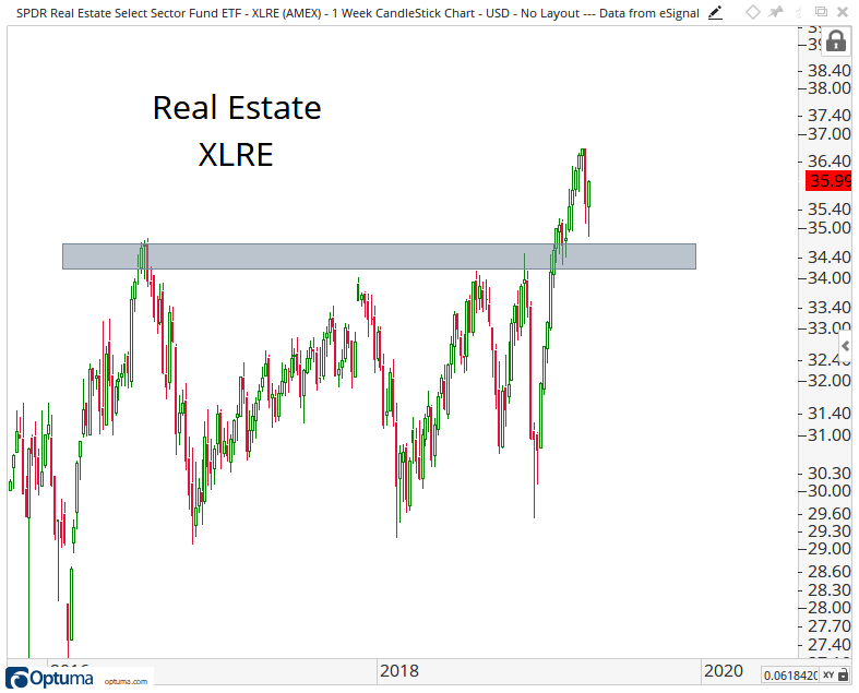 Intermediate-term candlestick chart of the Real Estate Select Sector SPDR Fund.