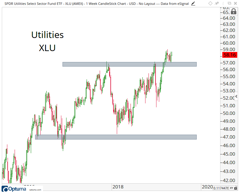 Intermediate-term candlestick chart of the Utilities Select Sector SPDR Fund.