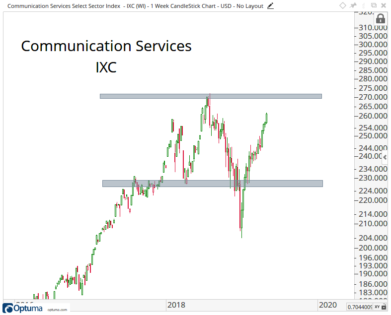 Intermediate-term candlestick chart of the Communication Services Select Sector SPDR Fund.