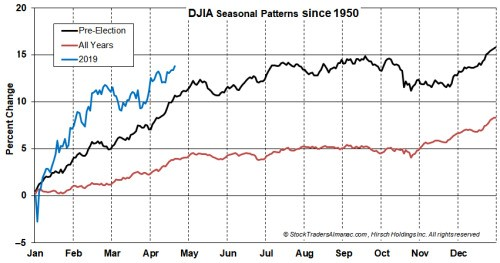 Seasonal patterns of the Dow Jones Industrial Average since 1950, courtesy of the Stock Trader's Almanac.