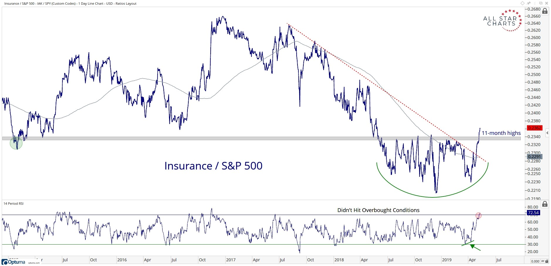 The ratio of the iShares U.S. Insurance ETF (NYSEArca: IAK) to the SPDR S&P 500 ETF (NYSEArca: SPY), showing the performance of the insurance subsector relative to  the broad market.