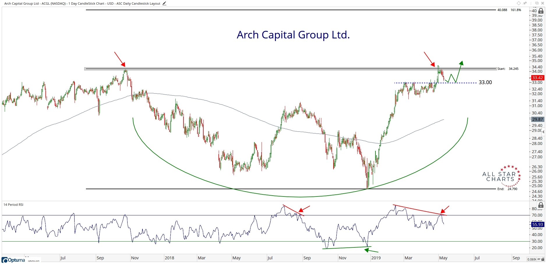 Two-year chart of Arch  Capital Group (Nasdaq: ACGL).