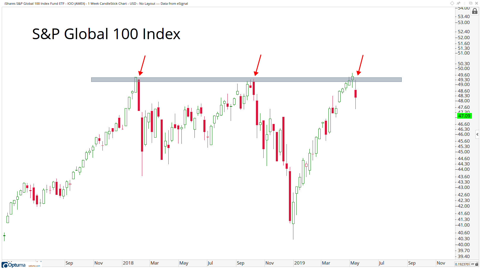 Two-year history of the S&P Global 100 Index, showing failed rallies into key resistance due to overhead supply.