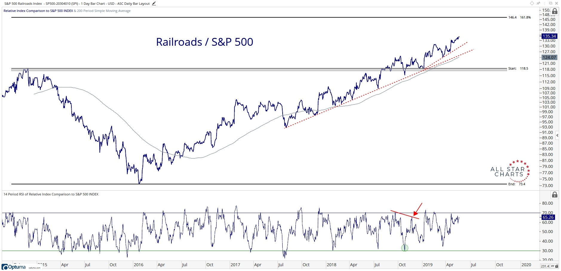 Five-year history of the performance of the S&P 500 Railroads sub-index relative to the S&P 500 Index.