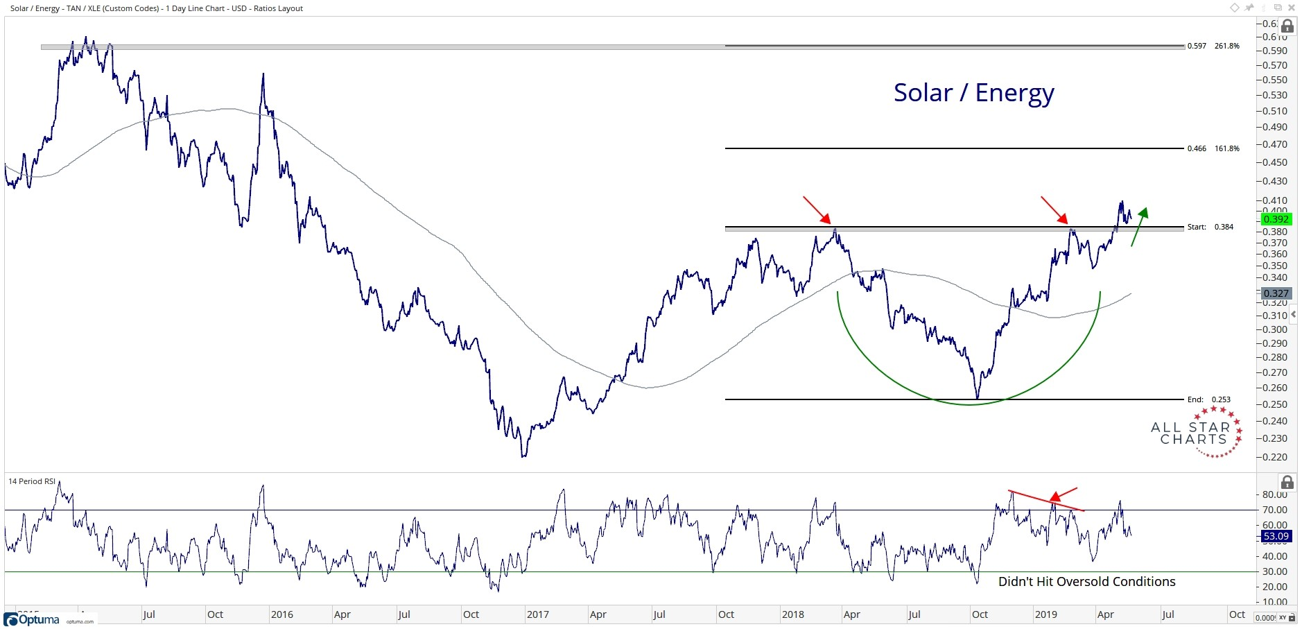 Intermediate-term history of the performance of the Invesco Solar ETF (NYSEArca: TAN) relative to the Energy Select Sector SPDR Fund (NYSEArca: XLE).