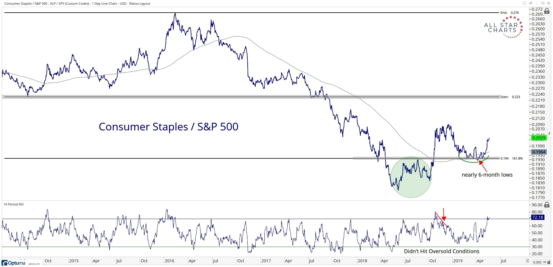 Five-year history of the performance of the Consumer Staples Select Sector SPDR Fund (NYSEArca: XLP) relative to the SPDR S&P 500 ETF (NYSEArca: SPY).