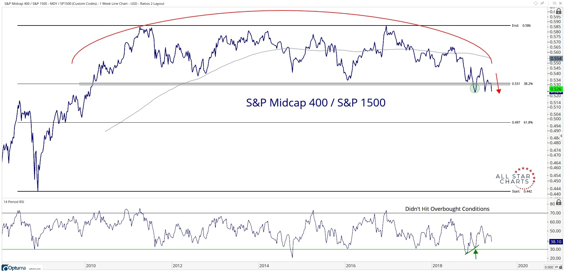 Ten-year history of the performance of the S&P MidCap 400 Index relative to the S&P 1500 Index.