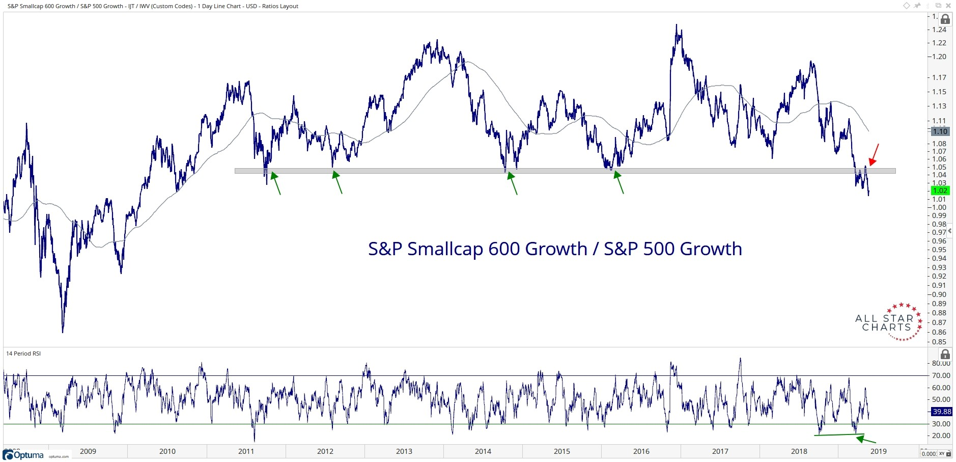 Ten-year history of the performance of the S&P Small Cap 600 Growth Index relative to the S&P 500 Growth Index.