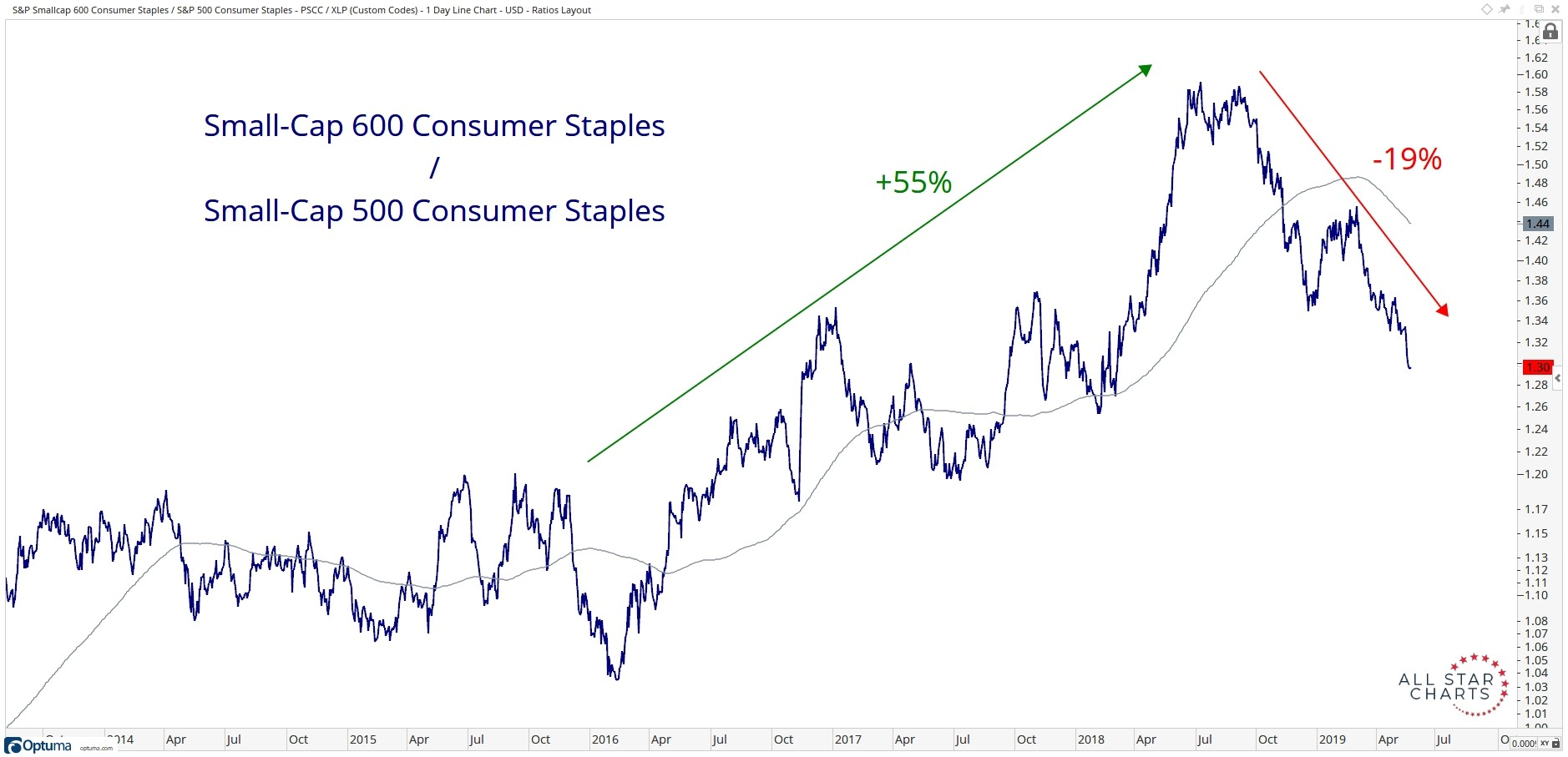 Long-term comparison of the performance of the S&P Small Cap 600 Consumer Staples relative to the S&P 500 Large Cap Consumer Staples.