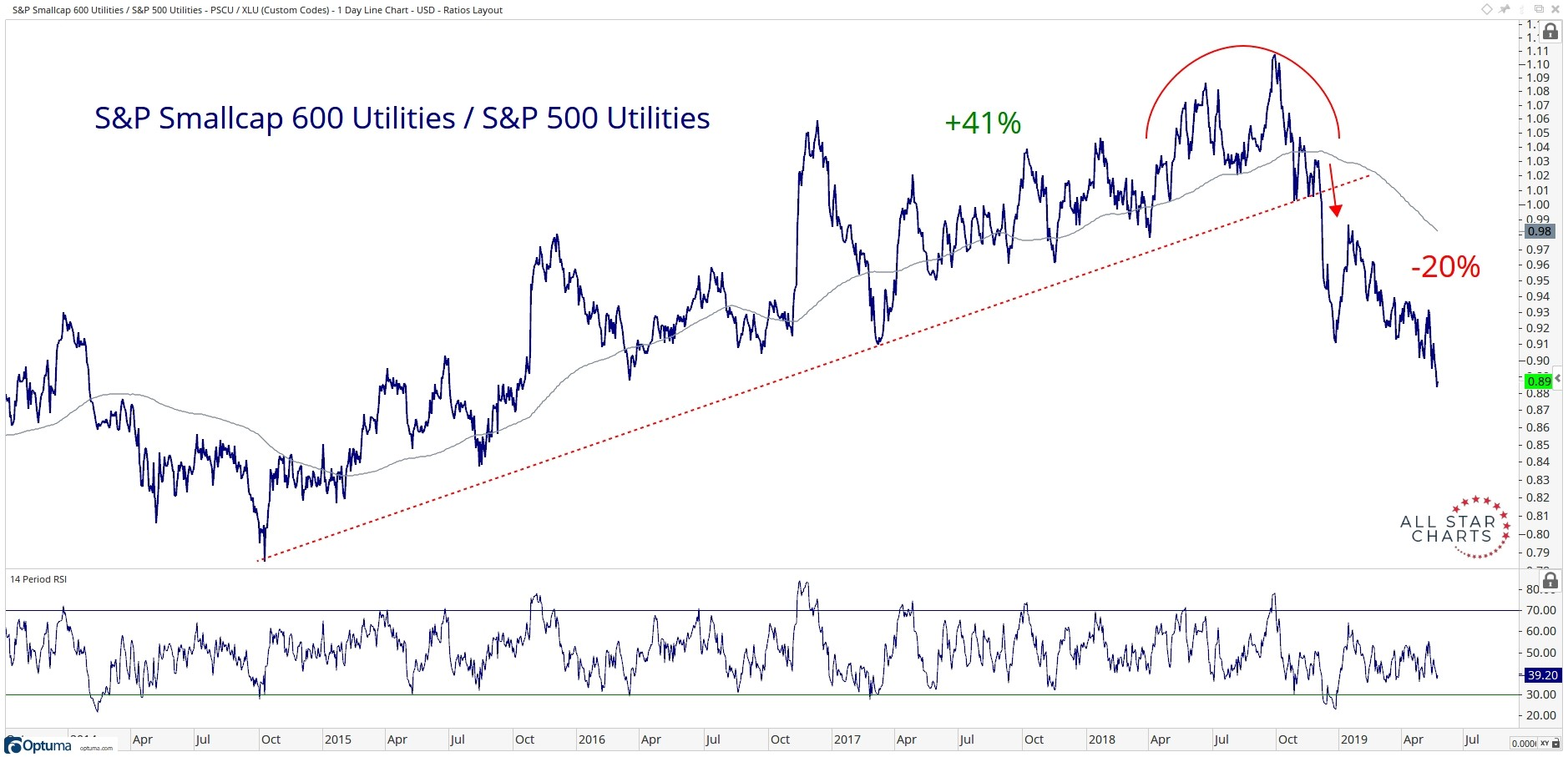 Five-year comparison of the performance of the S&P Small Cap 600 Utilities relative to the S&P 500 Utilities.