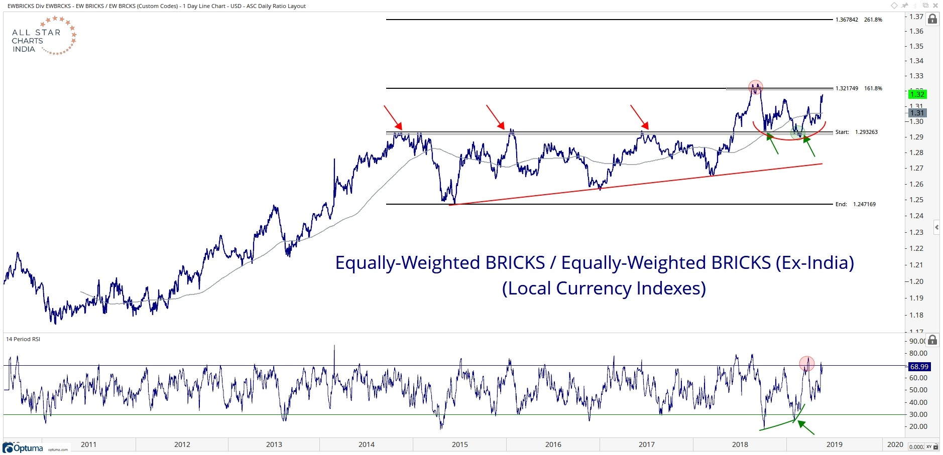 Long-term chart of the ratio of the equally weighted BRICKS relative to the equally weighted BRICKS excluding India.