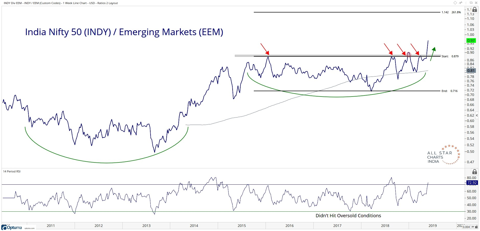 Long-term chart of performance of the iShares India 50 ETF (Nasdaq: INDY) relative to the iShares MSCI Emerging Markets ETF (NYSEArca: EEM).