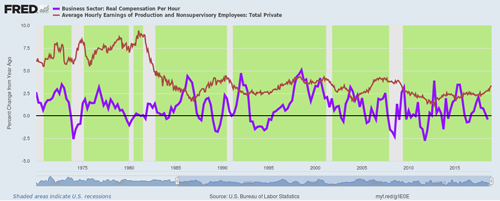 Line graph of Real compensation per hour and average hourly earnings of nonsupervisory employees over time