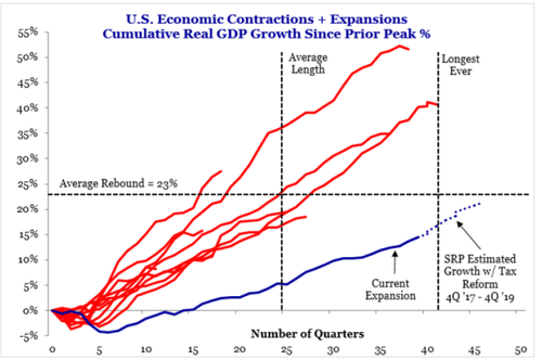 U.S. Economic Contractions + Expansions Cumulative Real GDP Growth Sicne Prior Peak %