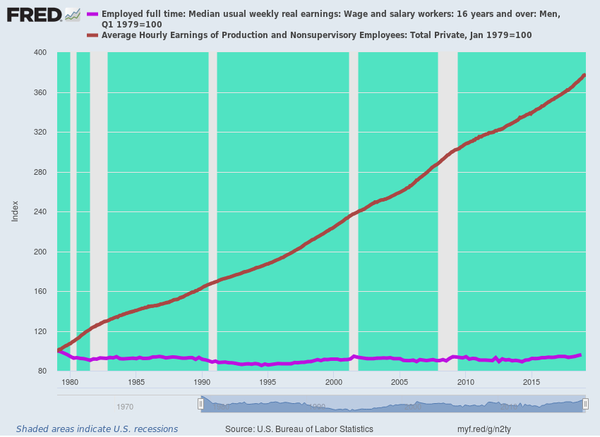 Line graph of Median usual weekly real earnings vs. average hourly earnings.