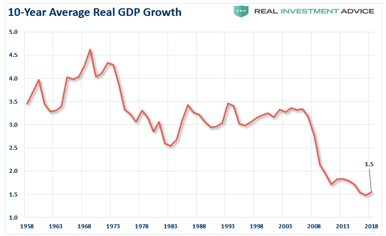 10-Year Average Real GDP Growth line graph; Please consider allowing your email client to download images associated with this email.