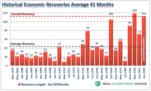 Historical Economic Recoveries