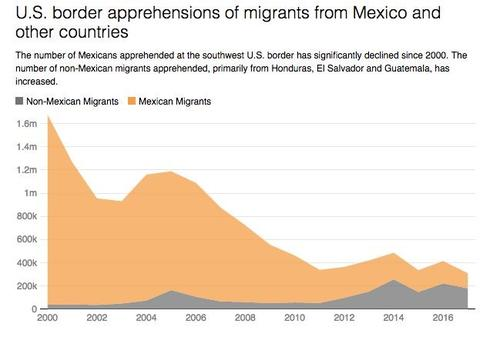 U.S. border apprehensions of migrants from Mexico and other countries, 2000  to 2017