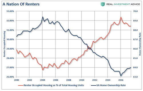 Nation of Renters