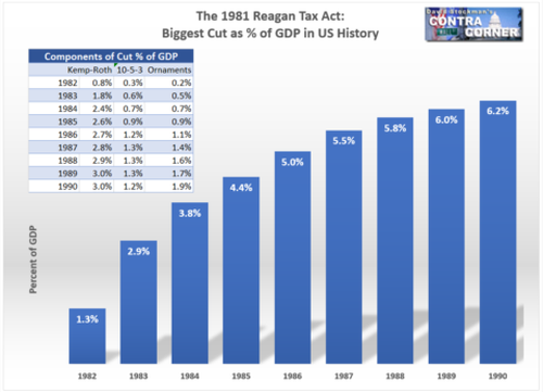 1981 Reagan Tax Act - Biggest Cut as % of GDP in US History - Bar Graph showing positive correlation between year and % of GDP growth