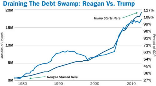 Draining the Debt Swamp: Reagan Vs. Trump