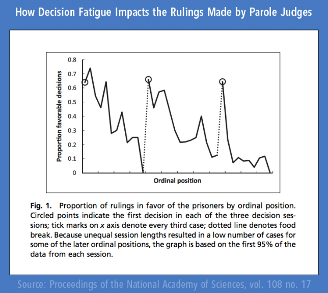 How Decision Fatigue Impacts the Rulings Made by Parole Judges